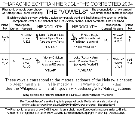 Pharaonic Egyptian Vowels in Hieroglyphs